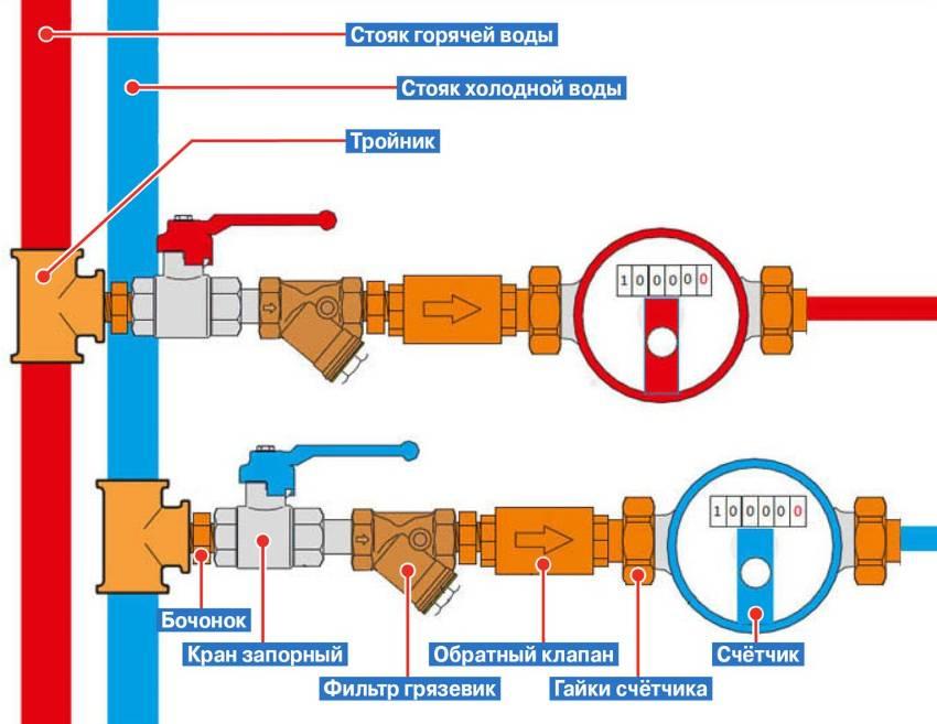 Срок замены счетчиков воды (горячей и холодной): как часто нужно менять в квартире по закону, через сколько лет осуществляют установку нового прибора