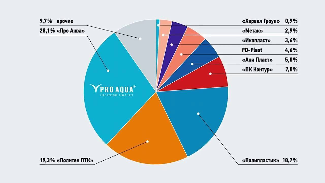 Российские телевизоры: обзор моделей отечественного производства. список марок, выпускающих телевизоры в россии