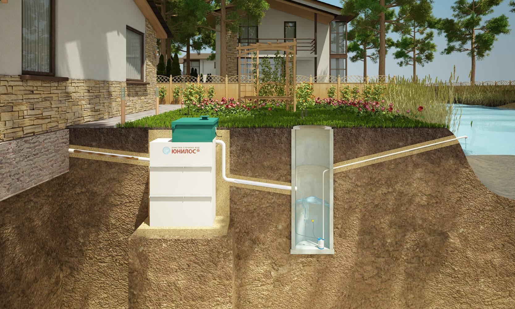 Установки очистки сточных вод для автомоек