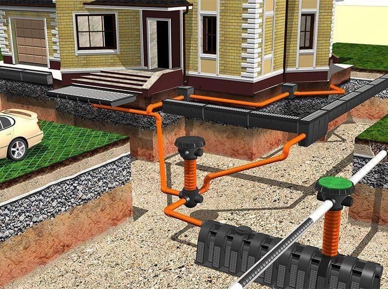 Ливневая канализация (41 фото): дождевая система водоотведения в частном доме, что такое ливневка