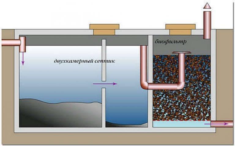 Септик с биофильтром станция естественной очистки