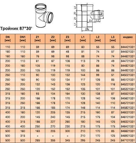 Основные характеристики и преимущества рыжей канализационной трубы