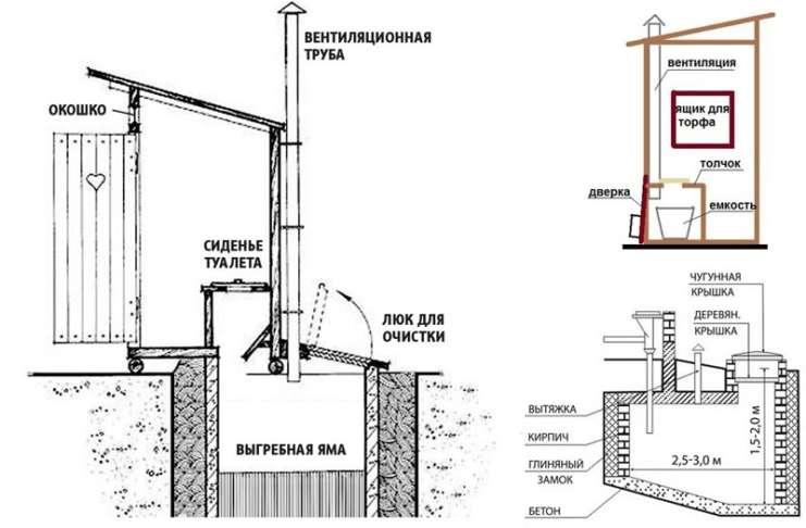 Вытяжка в дачном туалете своими руками: устройство, монтаж
