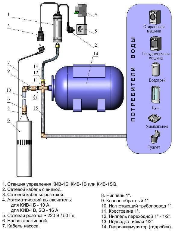 Часто включается насосная станция при наборе воды - отопление и водоснабжение дома и квартиры своими руками