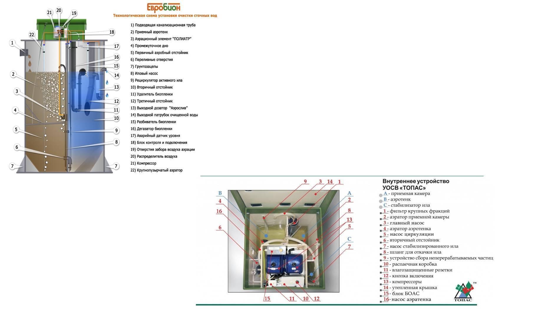 Евробион 8 – цена, отзывы, обслуживание, технические характеристики, пр