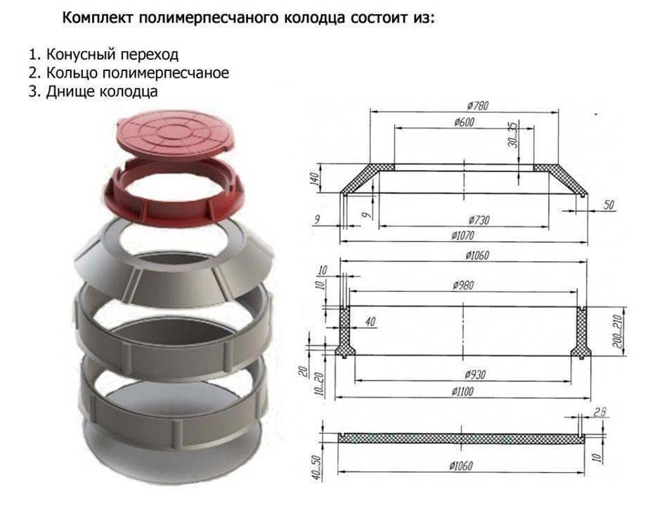 Бетонные и пластиковые кольца для туалетной ямы