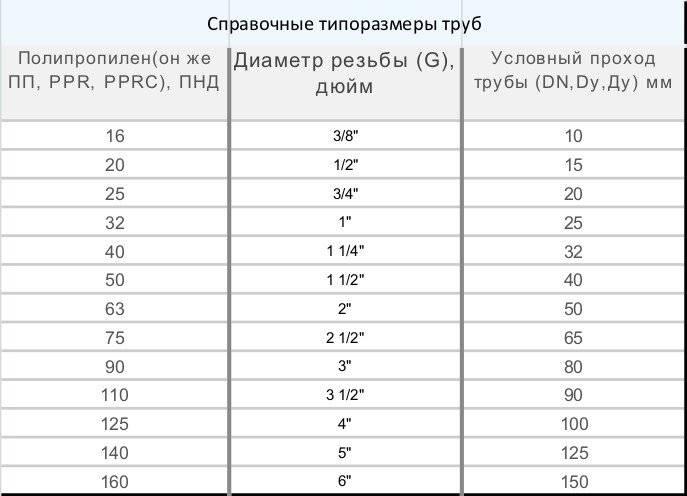 Пересчет дюймовых труб в метрические