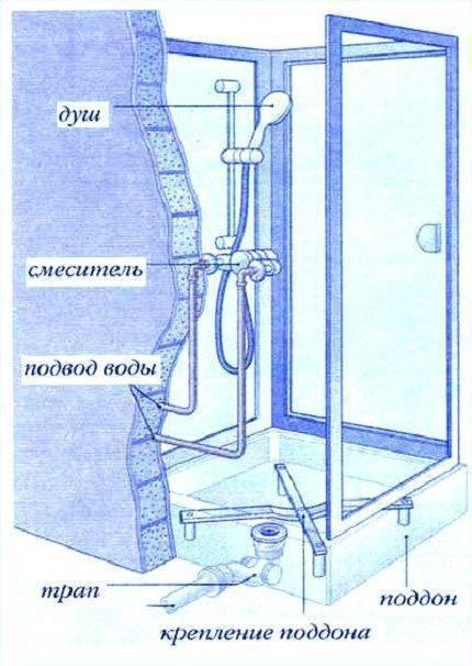 Установка душевой кабины своими своими рукамими: как устанавливать кабину в квартире
