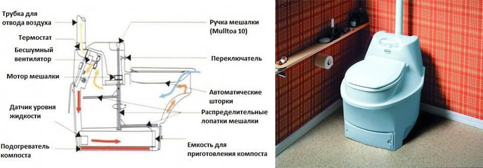 Как выбрать биотуалет для дачи - подробный обзор с описанием