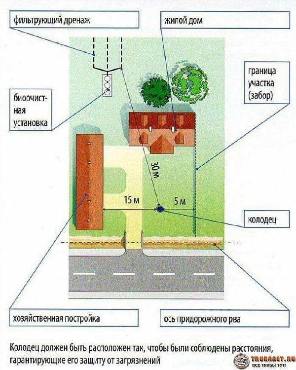 Санитарные нормы для выгребной ямы - квартира, дом, дача - медиаплатформа миртесен