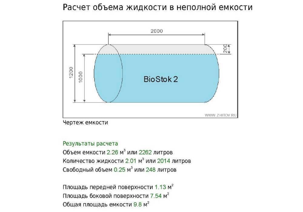 Как рассчитать объем септика: варианты расчетов, правильная конструкция, варианты как рассчитать объем септика самостоятельно.