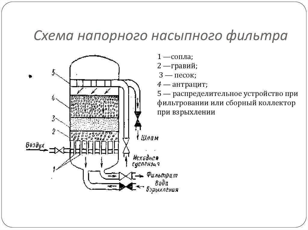 Сорбционный фильтр (блок доочистки)