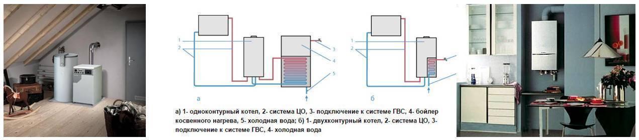 Напольный двухконтурный газовый котел