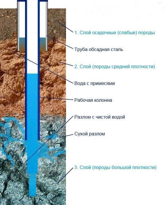Установка обсадной трубы в скважину - выбор материала | стройсоветы