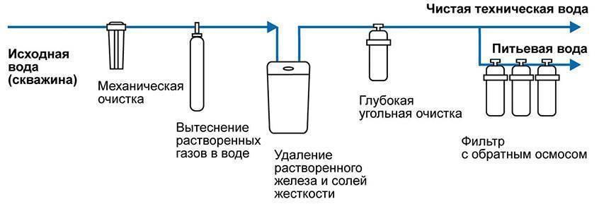 Как очистить воду от железа из колодца