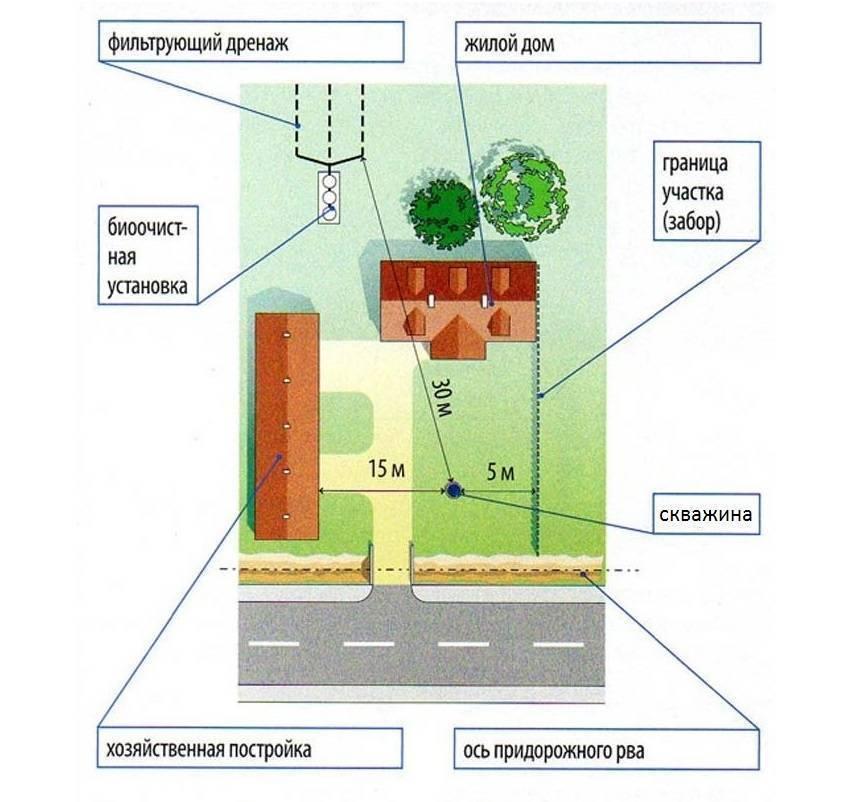 Санитарные нормы расположения септика на участке | водасовет — водоснабжение дома | яндекс дзен