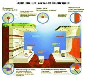 Материалы пенетрон для гидроизоляции бетона