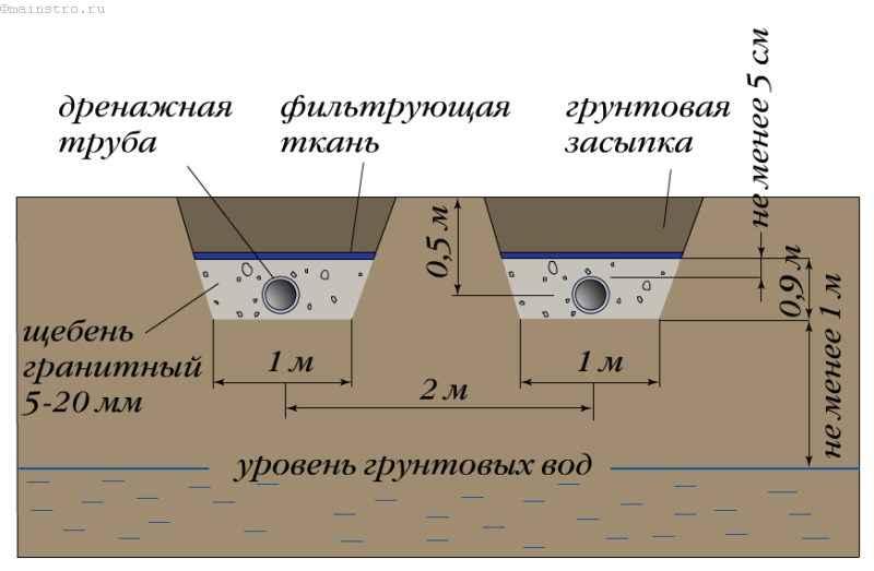 Рассчитать глубину дренажной канавы: траншея возле дома для воды- обзор +видео