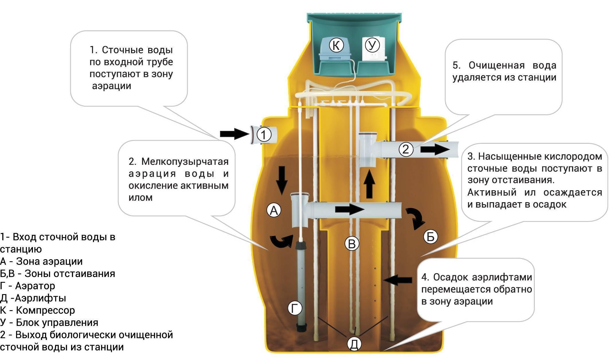 Септик ак-47: удачное решение для устройства канализации на даче