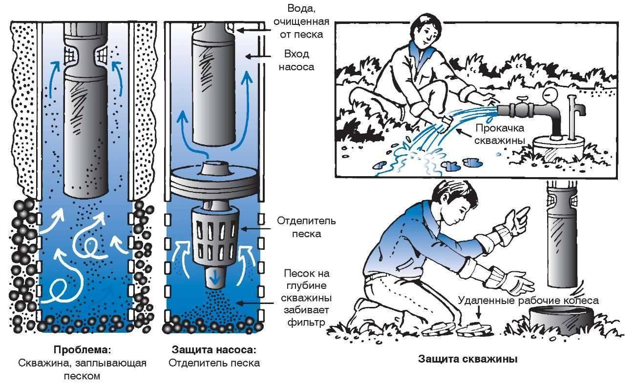 Очистка скважин: промывка от ила и песка своими руками - прочистка с помощью насоса