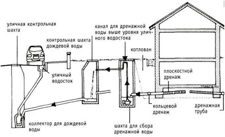 Дренажная система вокруг дома своими руками: схема устройства на примерах