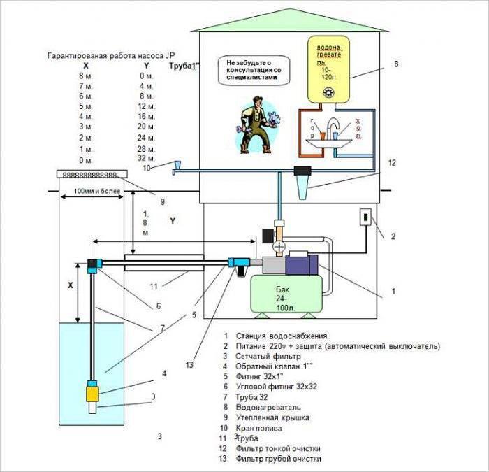 Подключение насосной станции к колодцу своими руками: схема, видео-инструкция, фото