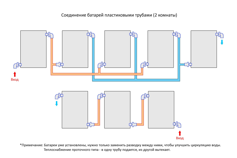 Подключение радиаторов отопления в частном доме: схемы и описание