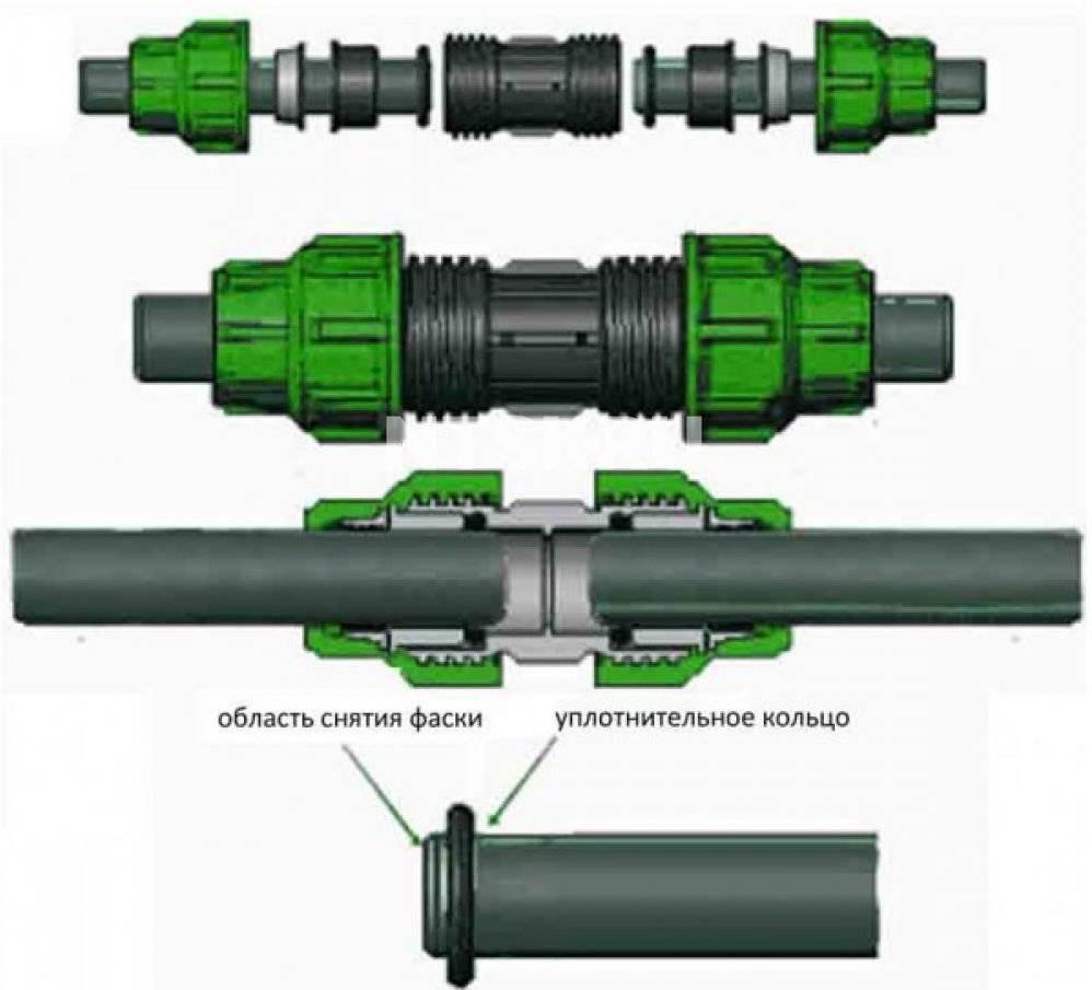 Как правильно выбрать пнд трубу для кабеля: обзор всех разновидностей + подводные камни