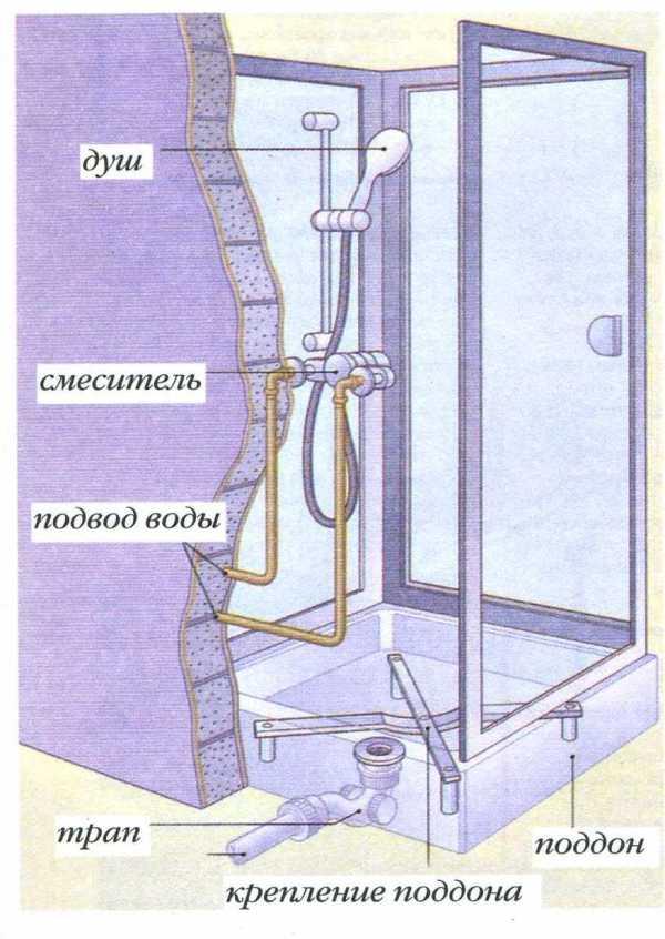Как подключить душевую кабину к водопроводу – основные - учебник сантехника