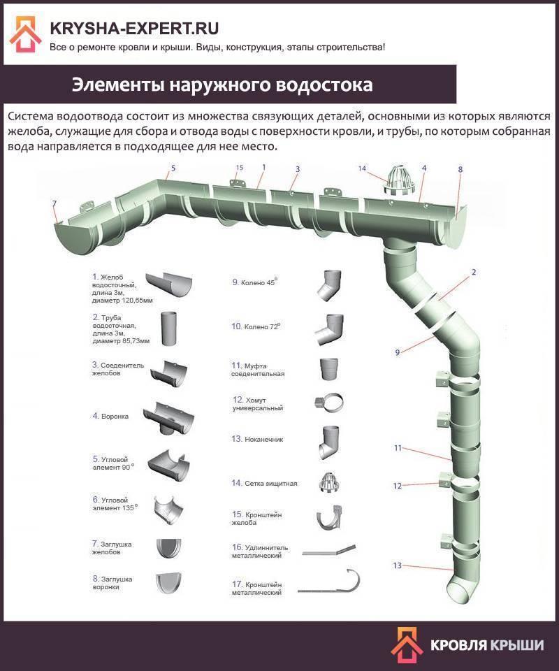Монтаж системы антиобледенения: пошаговая инструкция