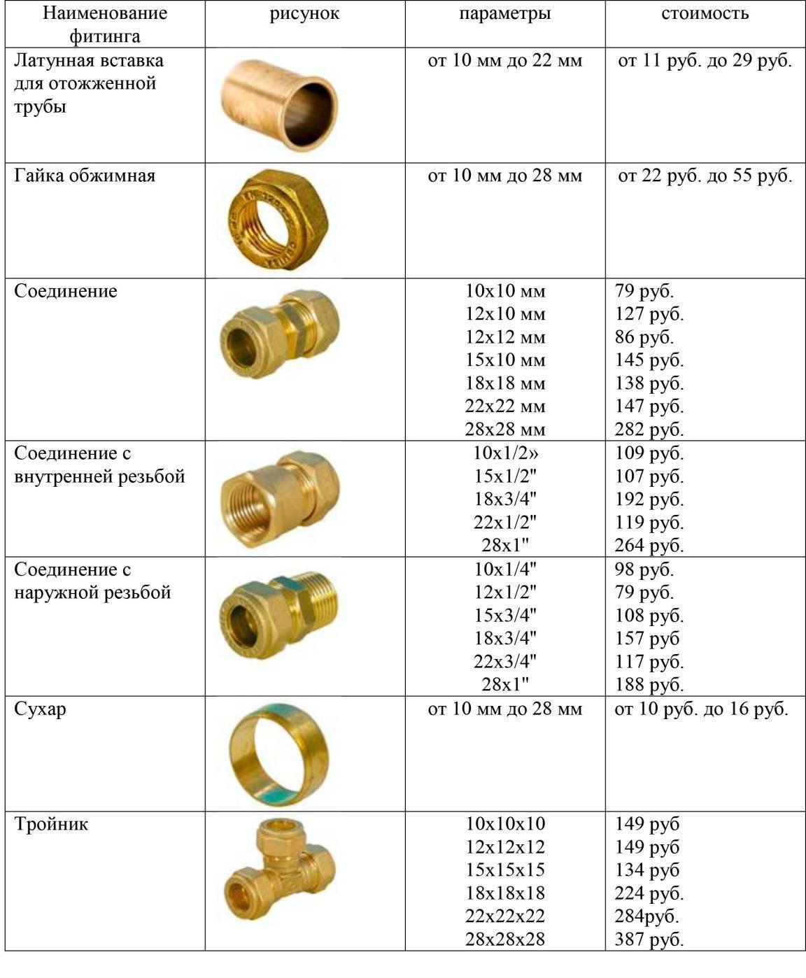 Виды медных фитингов для труб: обжимные, компрессионные, под пайку - сравнение