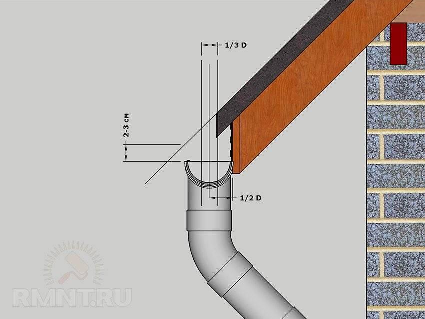 Монтаж водосточной системы технониколь