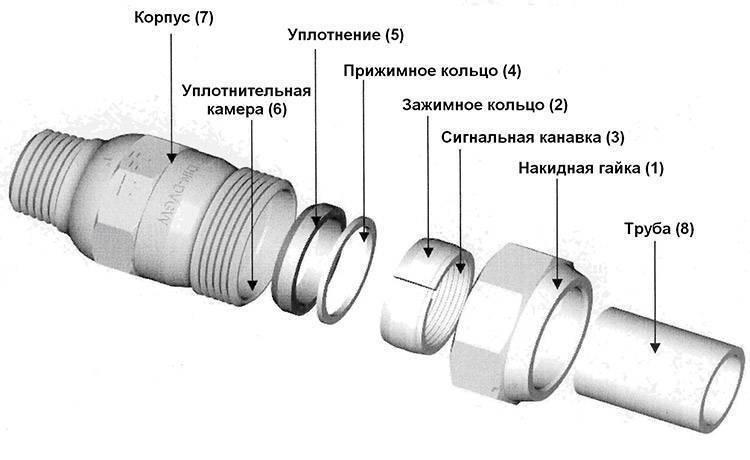 Соединенит стальных, металлических и пластиковых труб без сварки и резьбы