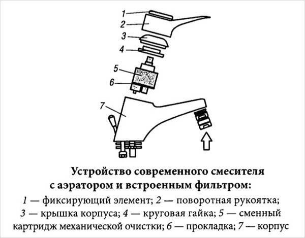 Шаровый смеситель: устройство, разборка и ремонт своими руками