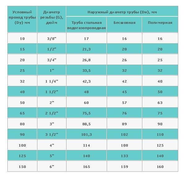 Соответствие дюймовых   водопроводных труб метрическим.