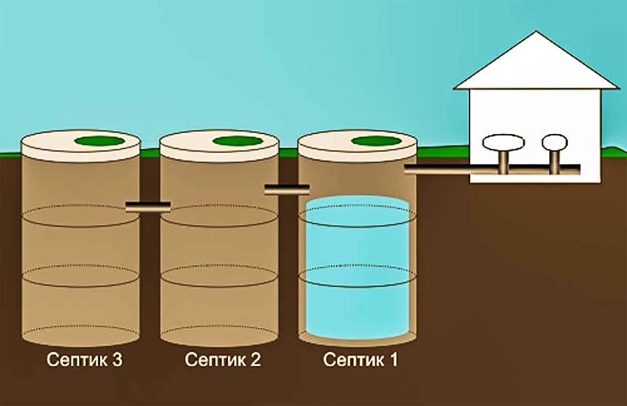Принципы и схема изготовления септика из бетонных колец своими руками
