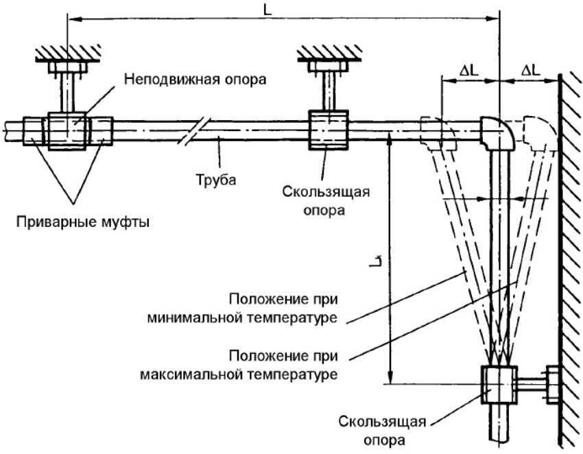 Компенсатор петлевой valtec 25 мм полипропиленовый