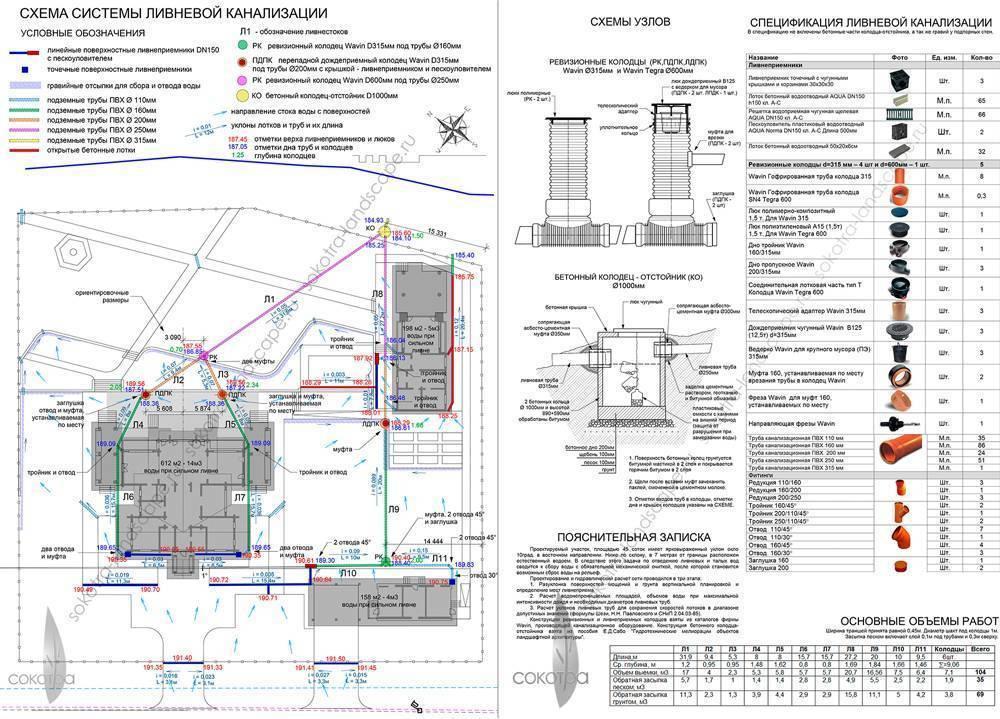 Ливневая канализация: проектирование, расчет и особенности эксплуатации