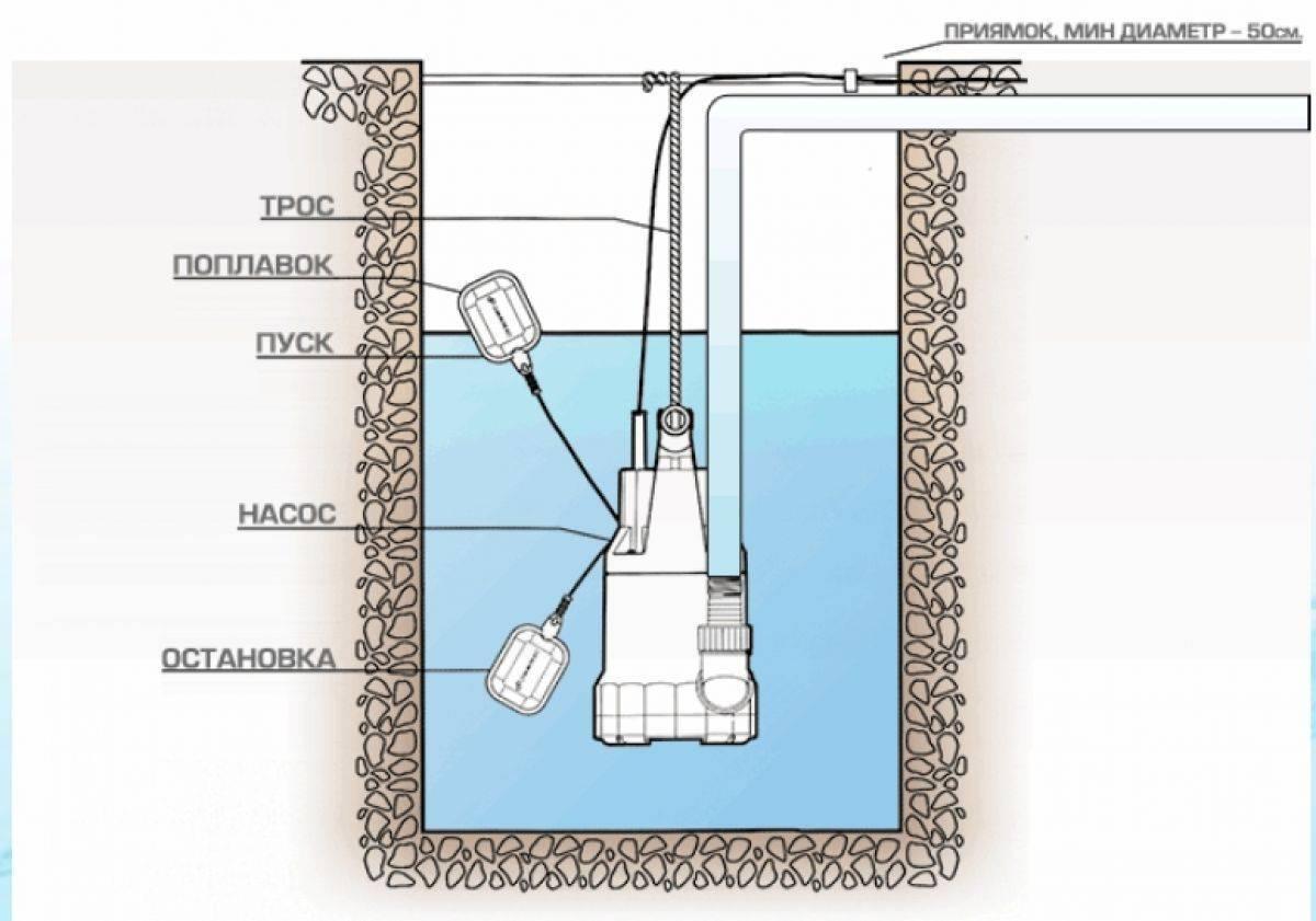 Фекальный насос для откачки канализации: особенности и виды
