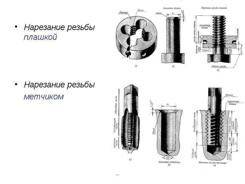 Как правильно нарезать резьбу на трубе?