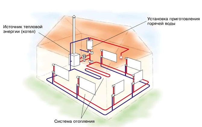 Правильный расчет тепловой мощности системы отопления по площади помещения