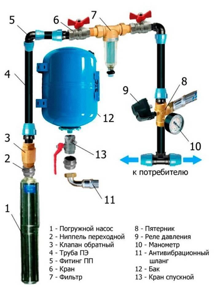 Выбор и установка гидроаккумулятора для водоснабжения