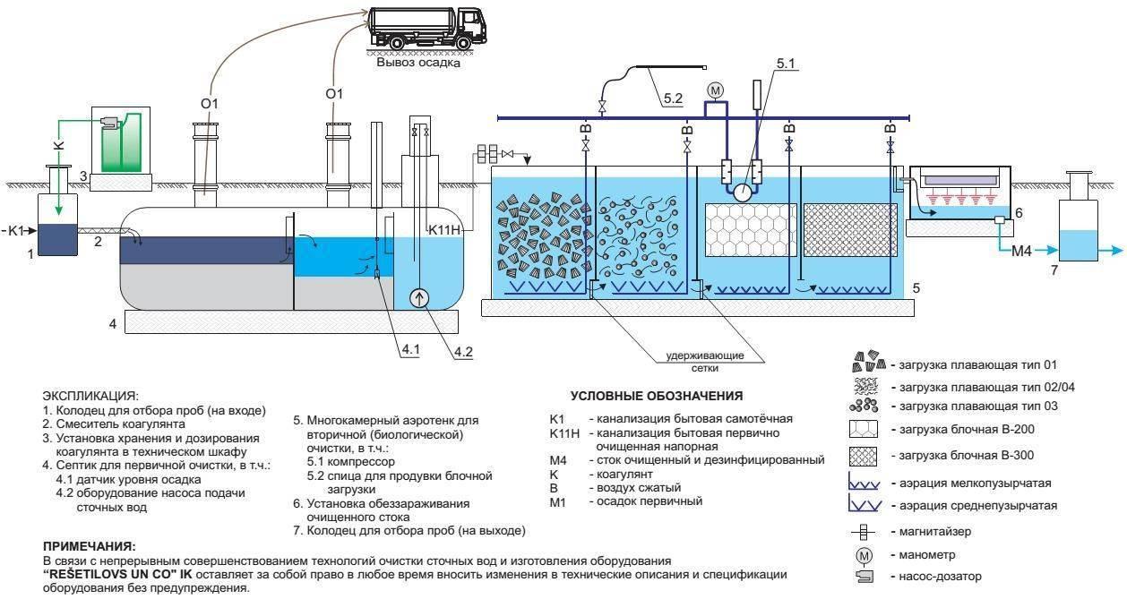 Оао нии водгео - очистка производственных сточных вод