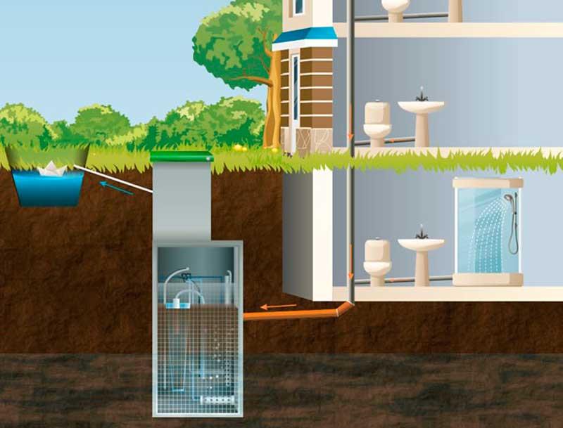 Обустройство канализации на дачном участке