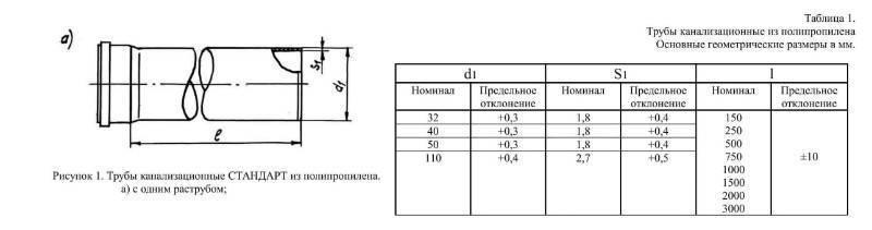 Диаметр канализационной трубы и прокладка в частном доме