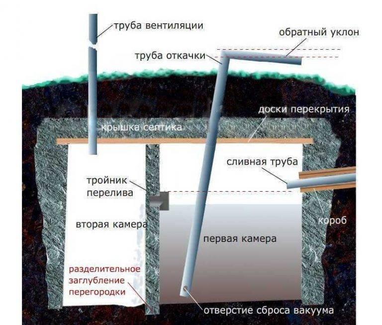 Септик для бани своими руками - виды самодельных септиков   стройсоветы