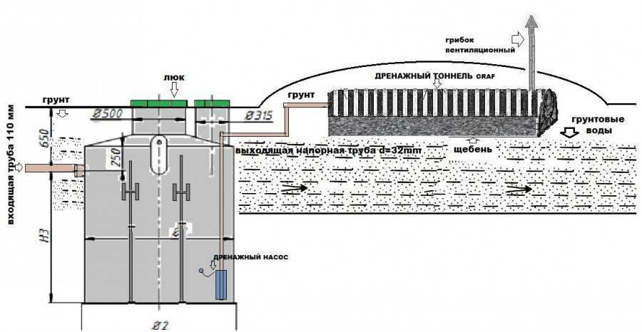 Инструкция: как сделать двухкамерный септик из бетонных колец