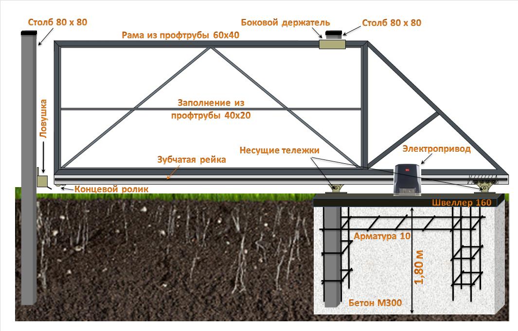Варианты изготовления компостной ямы своими руками