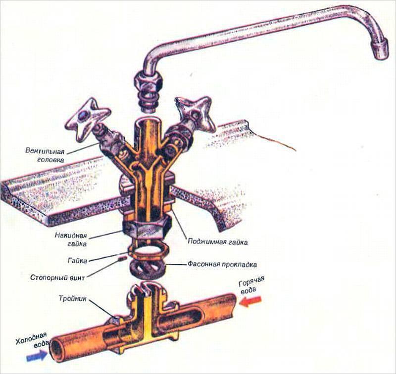 Ремонт однорычажного смесителя для кухни своими руками