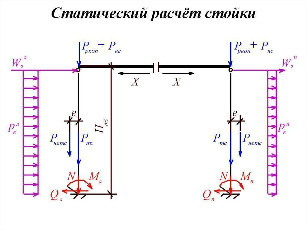 Расчет балок из труб на изгиб и прогиб - онлайн калькулятор